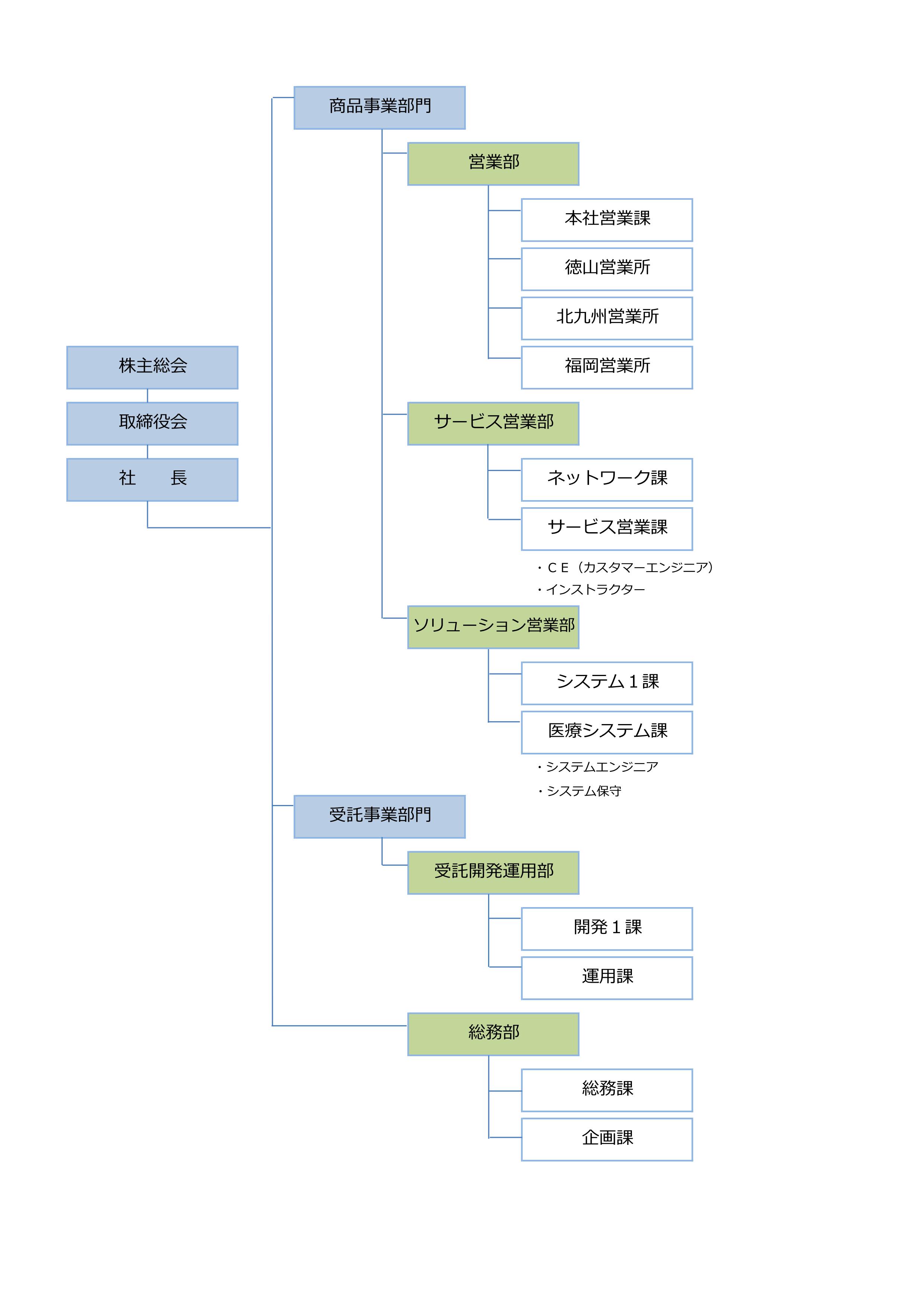 新組織図2_01
